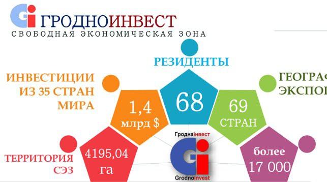 """Инфографика СЭЗ """"Гродноинвест"""""""