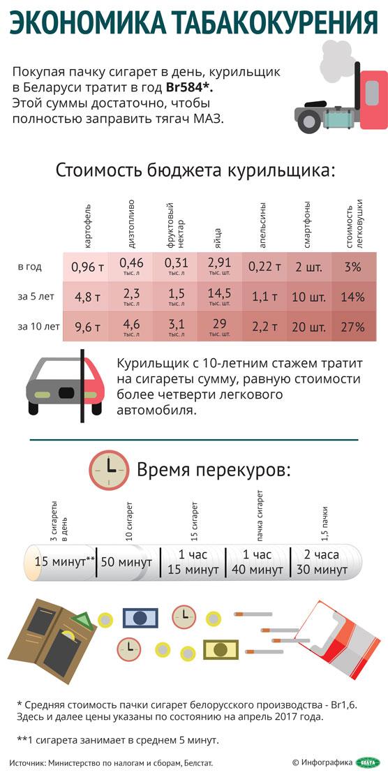 Экономика табакокурения