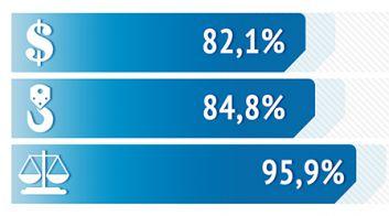 Основные социально-экономические показатели Беларуси в 2016 году