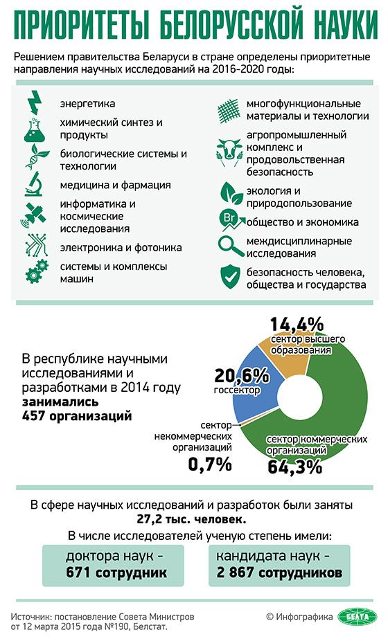 Приоритеты белорусской науки