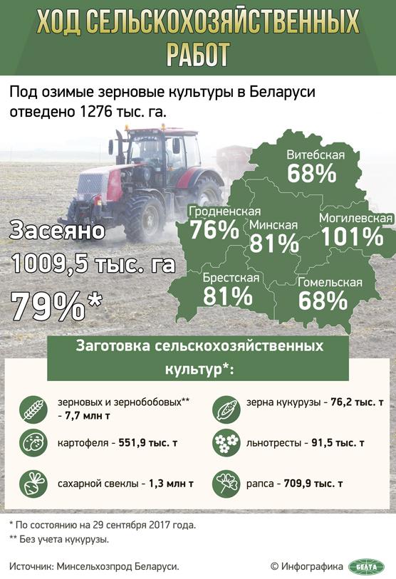 Ход сельскохозяйственных работ