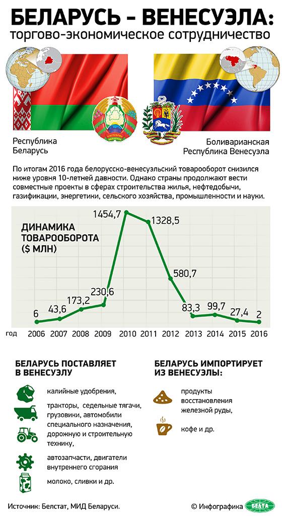 Беларусь - Венесуэла: торгово-экономическое сотрудничество