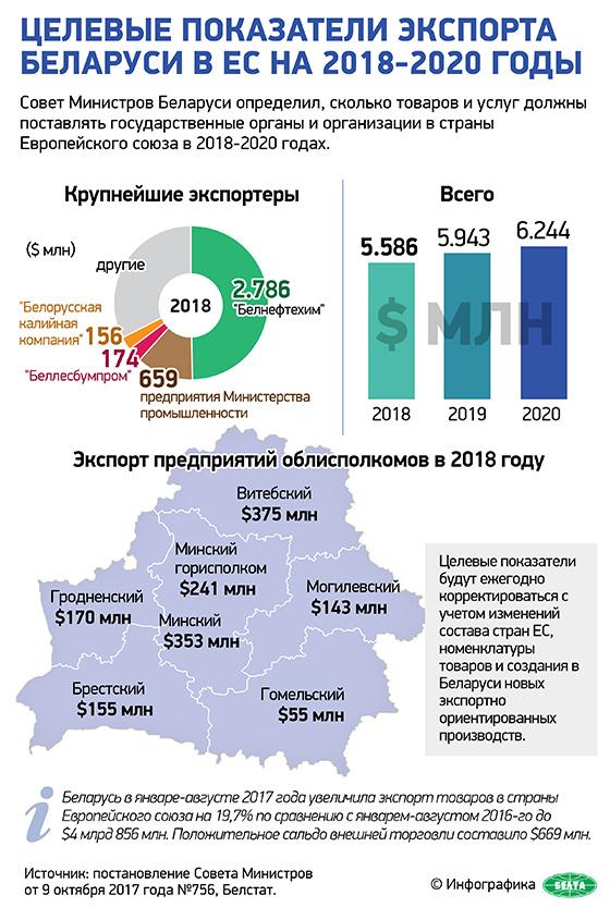 Целевые показатели экспорта Беларуси в ЕС на 2018-2020 годы
