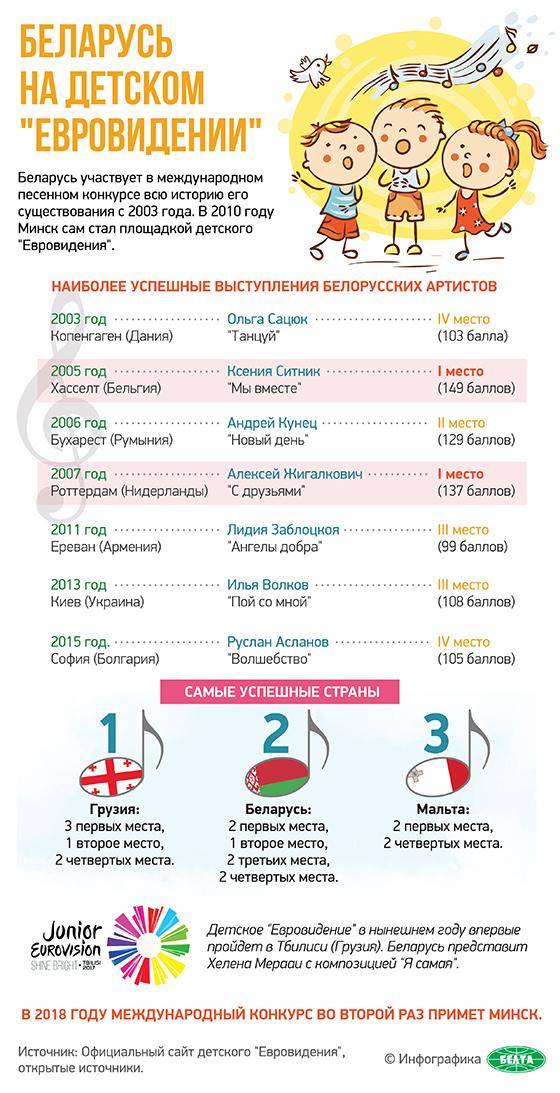 """Беларусь на детском """"Евровидении"""""""