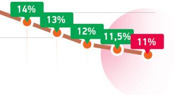 Динамика ставки рефинансирования