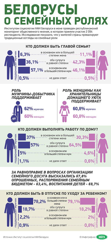 Белорусы о семейных ролях