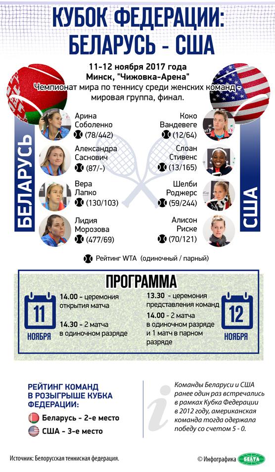Кубок Федерации: Беларусь - США
