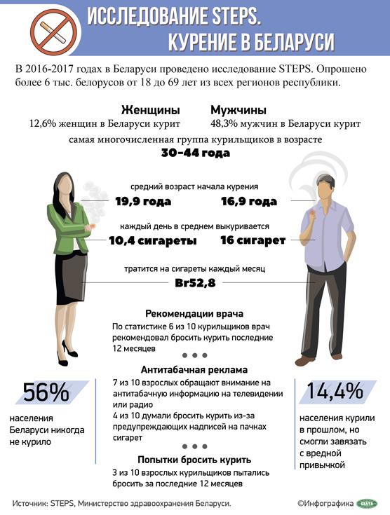 Исследование STEPS. Курение в Беларуси