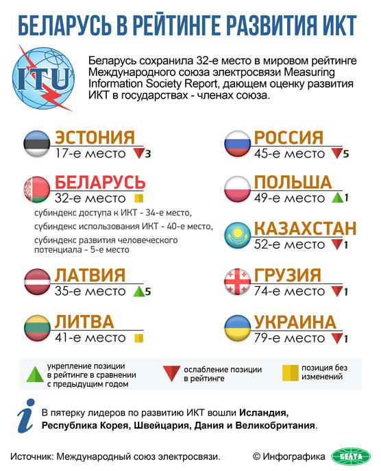 Беларусь в рейтинге развития ИКТ