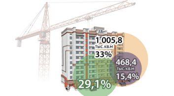 Треть жилья в Беларуси строится для нуждающихся
