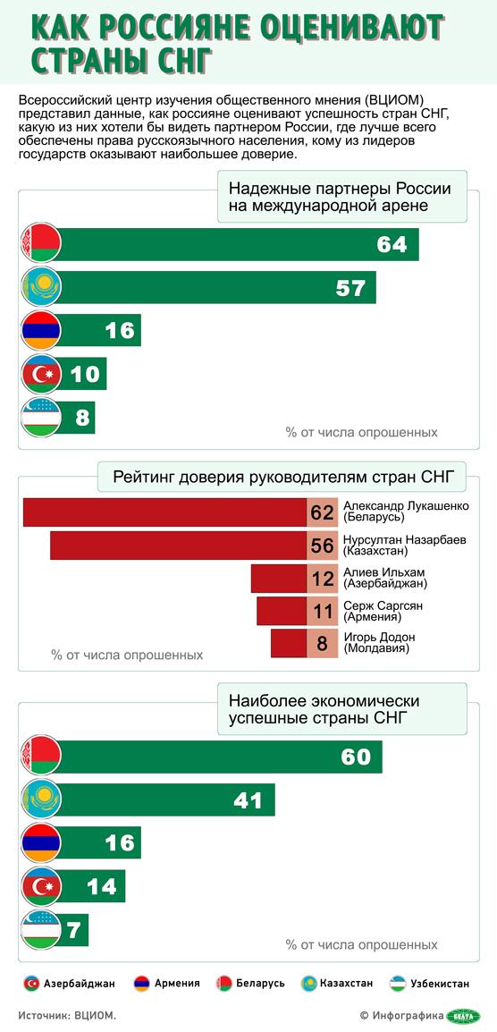 Как россияне оценивают страны СНГ