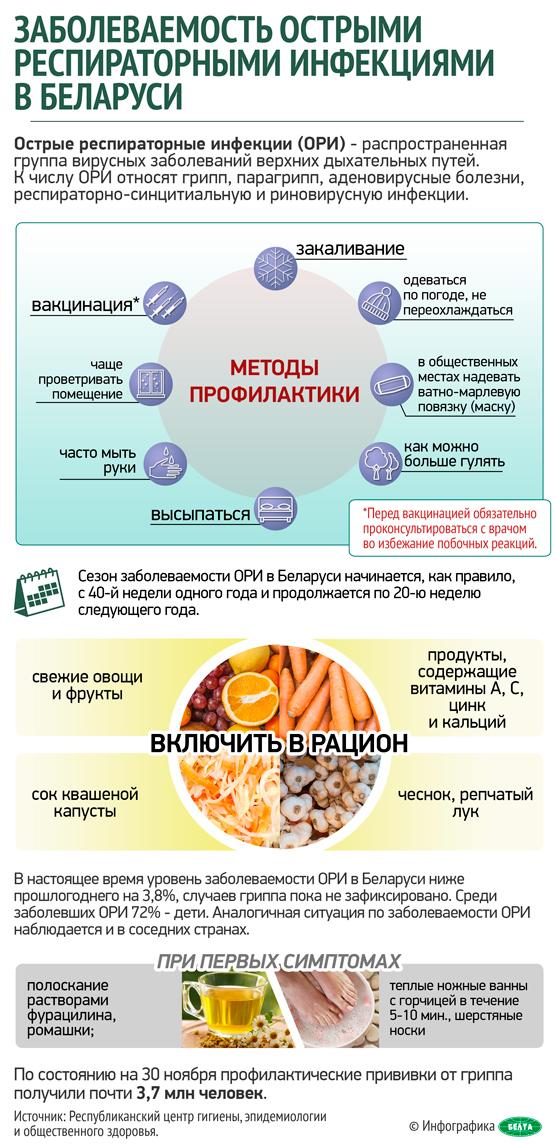 Заболеваемость острыми респираторными инфекциями в Беларуси