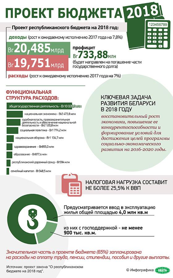 Проект бюджета 2018