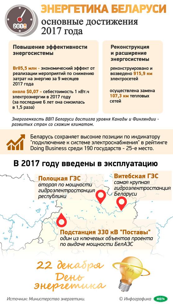 Энергетика Беларуси: основные достижения 2017 года