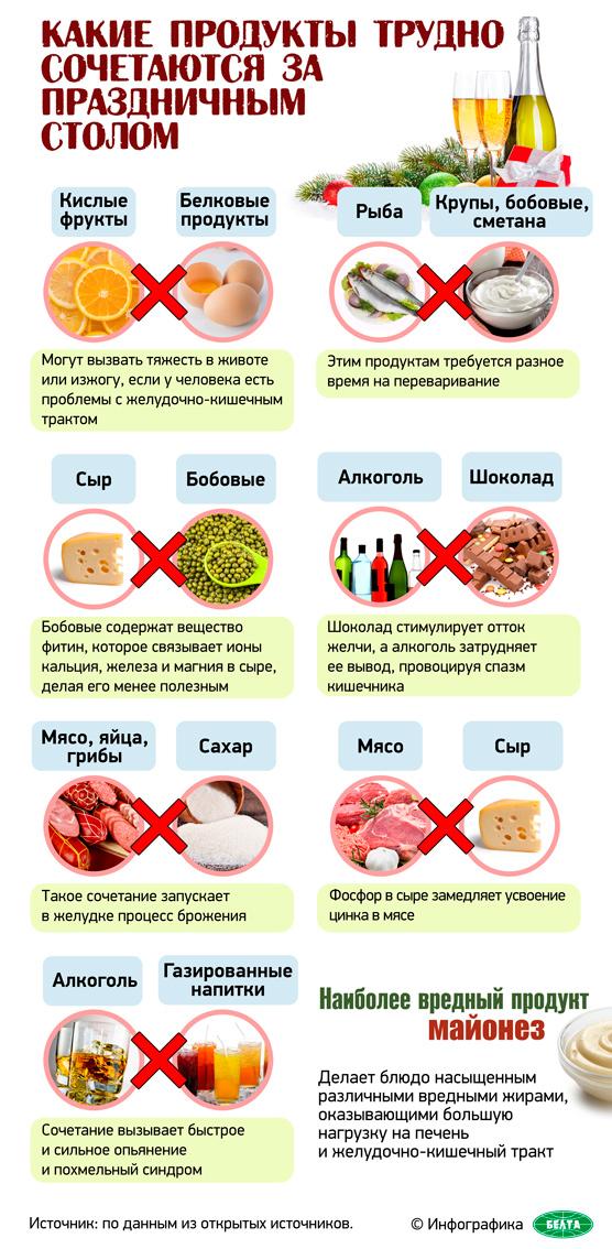 Какие продукты трудно сочетаются за праздничным столом