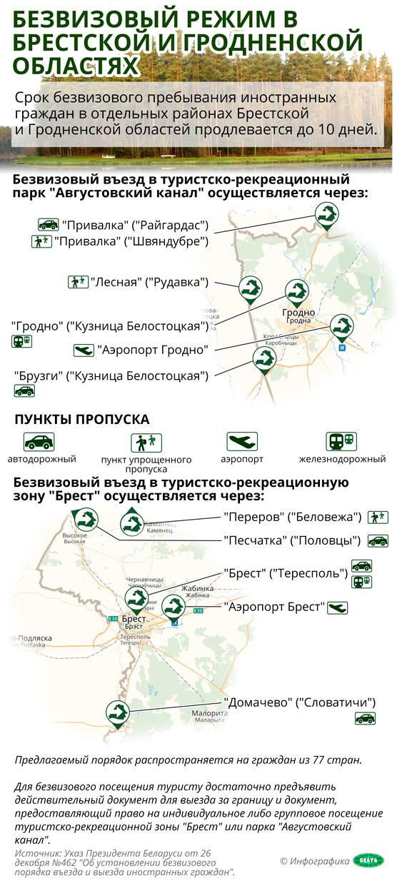 Безвизовый режим в Брестской и Гродненской областях