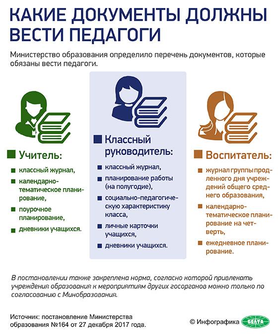 Какие документы должны вести педагоги
