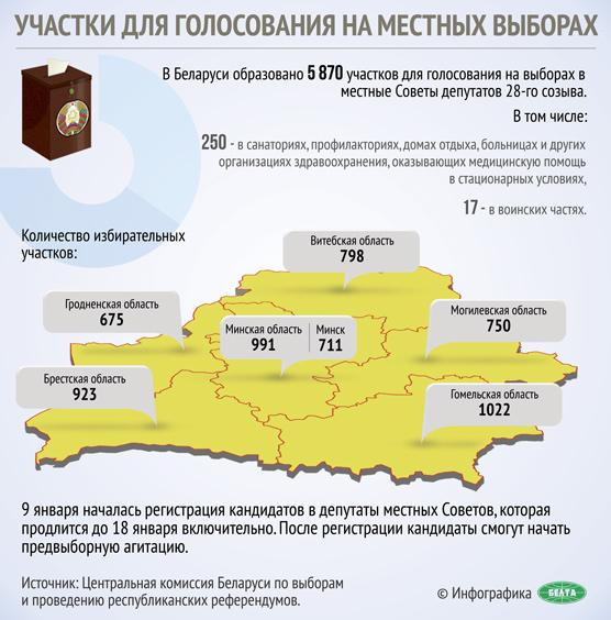 Участки для голосования на местных выборах