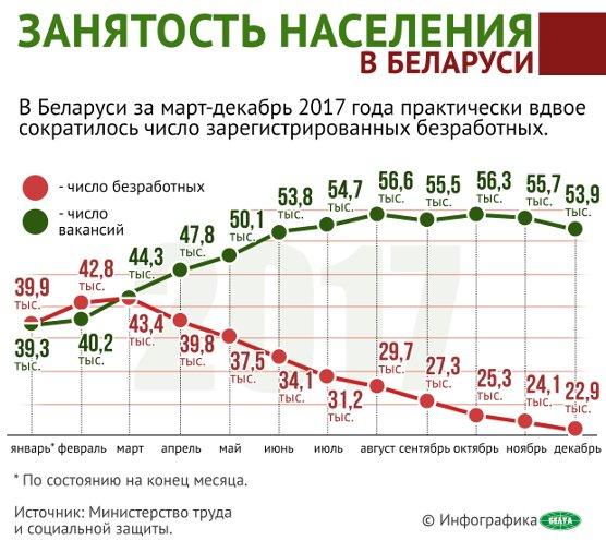 Занятость населения в Беларуси