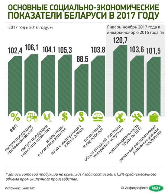 Основные социально-экономические показатели Беларуси в 2017 году