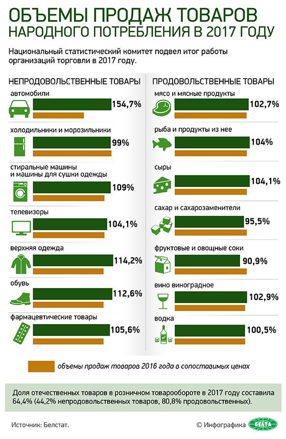 Объемы продаж товаров народного потребления в 2017 году