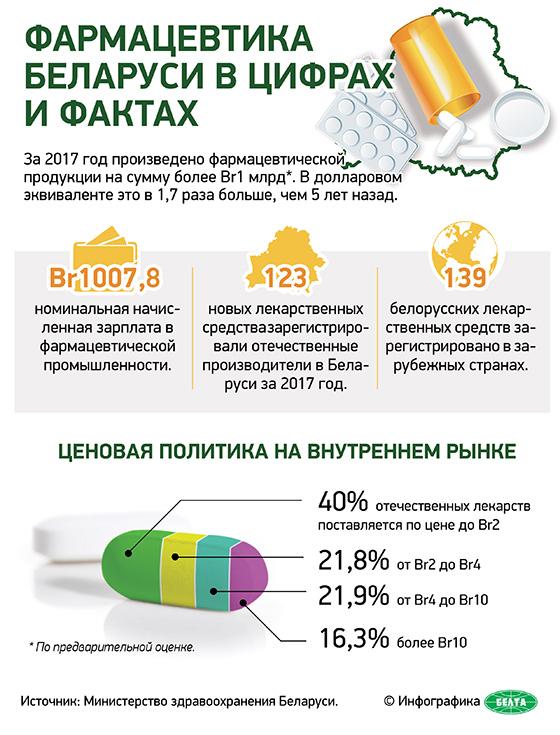 Фармацевтика Беларуси в цифрах и фактах