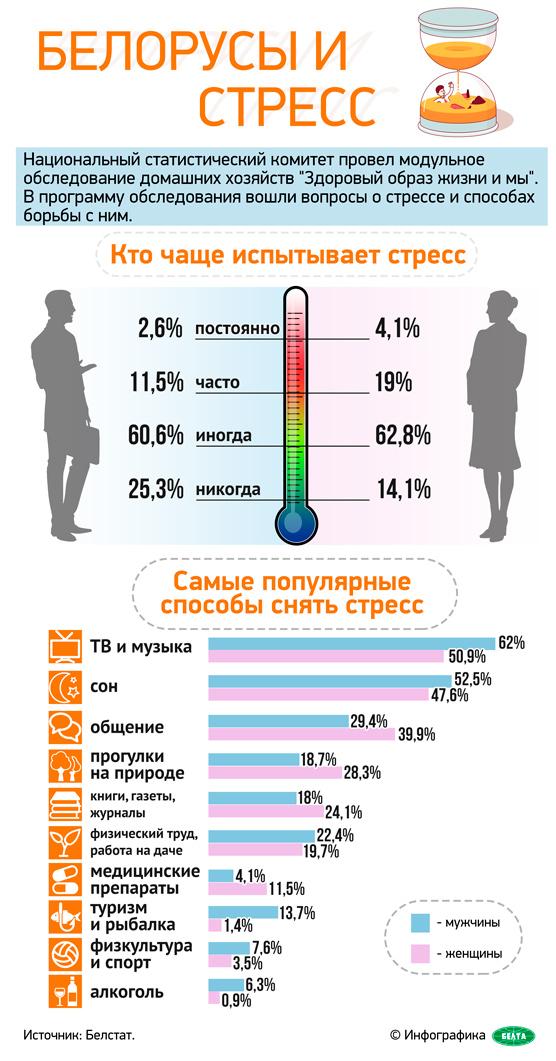 Белорусы и стресс