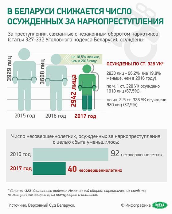 В Беларуси снижается число осужденных за наркопреступления