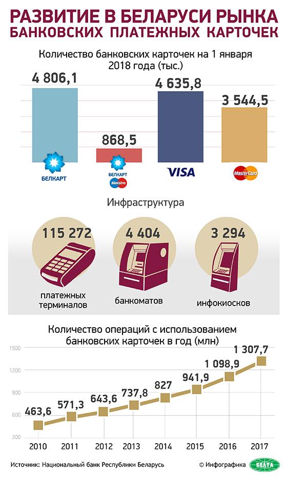 Развитие в Беларуси рынка банковских платежных карточек