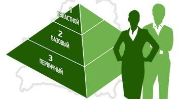 Как работают местные Советы депутатов