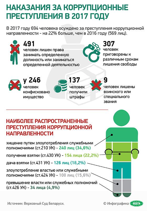 Наказания за коррупционные преступления в 2017 году