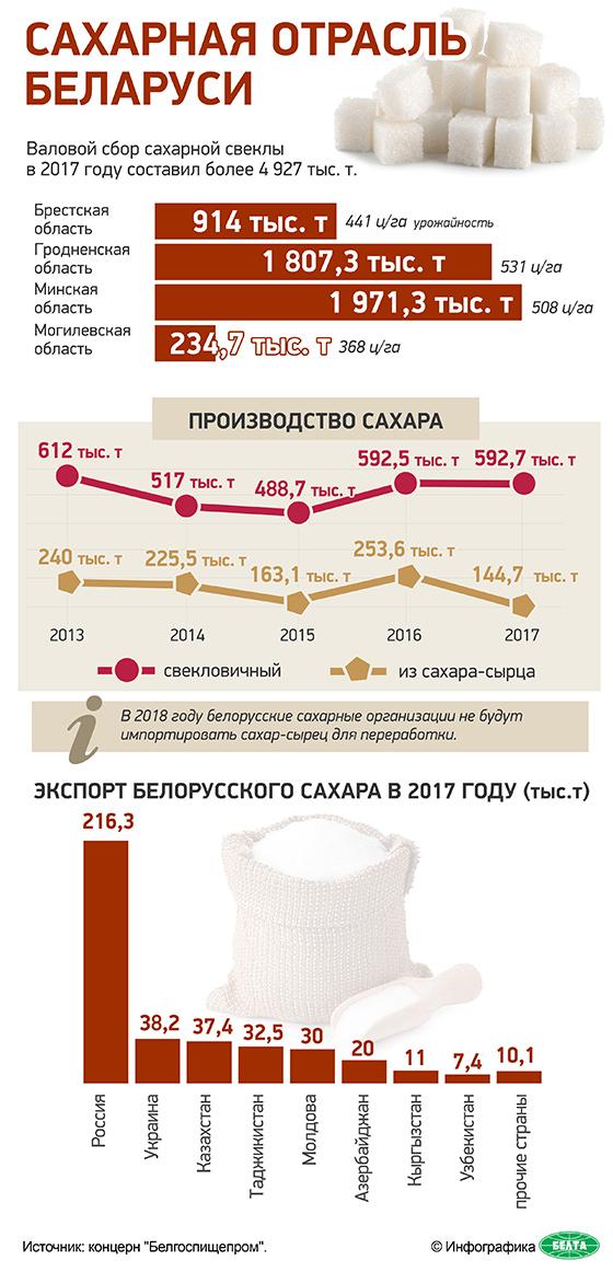 Сахарная отрасль Беларуси
