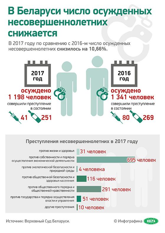 В Беларуси число осужденных несовершеннолетних снижается