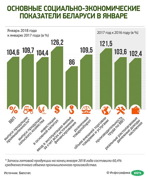 Основные социально-экономические показатели Беларуси в январе