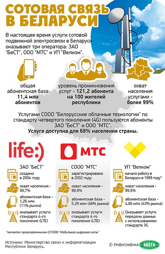 Сотовая связь в Беларуси