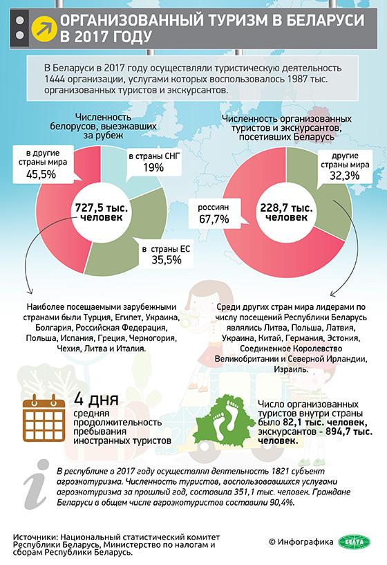 Организованный туризм в Беларуси в 2017 году