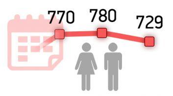 Статистика о лишении родительских прав