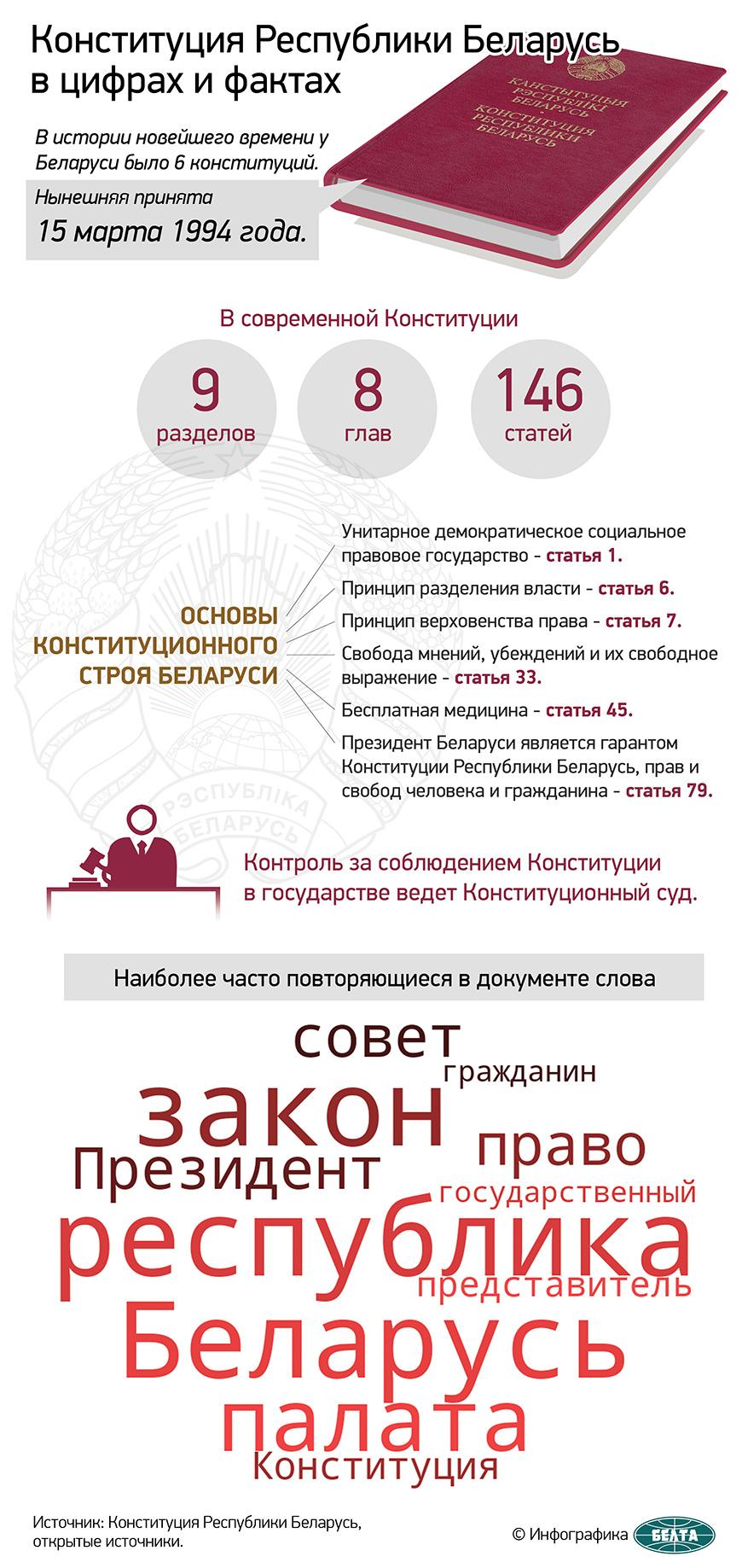 Конституция Республики Беларусь в цифрах и фактах