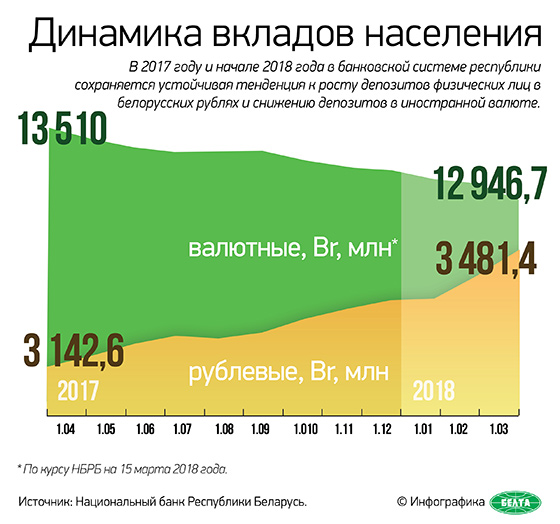 Динамика вкладов населения