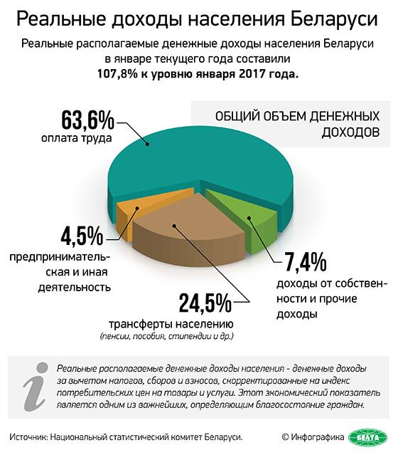 Реальные доходы населения Беларуси