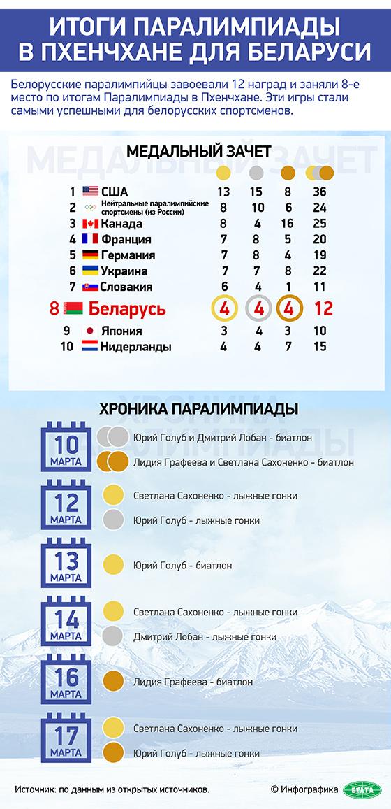 Итоги Паралимпиады в Пхенчхане для Беларуси