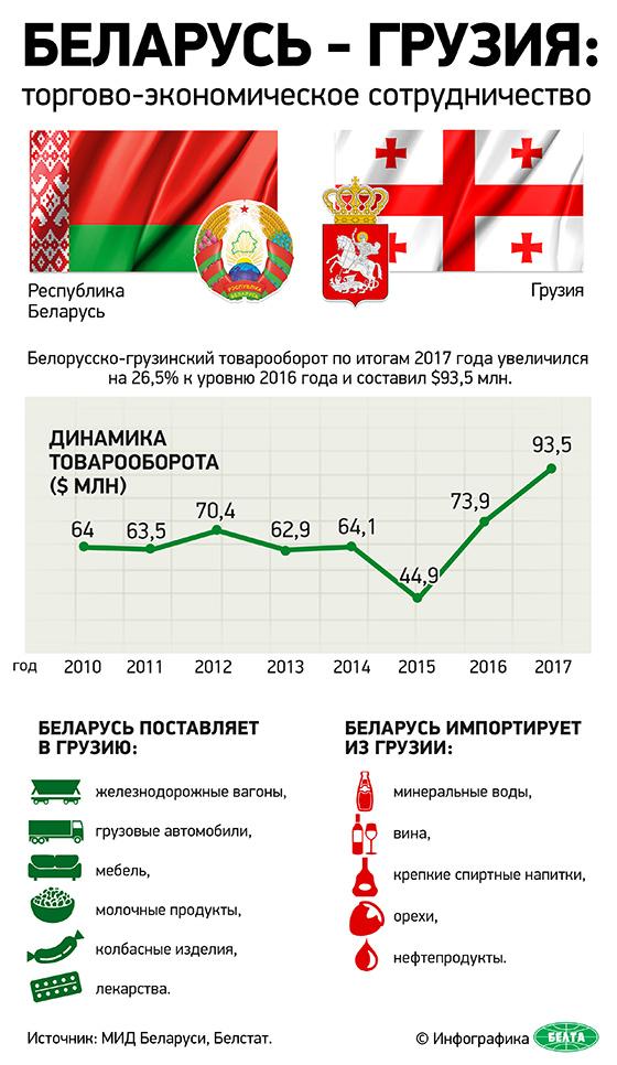 Беларусь-Грузия: торгово-экономическое сотрудничество