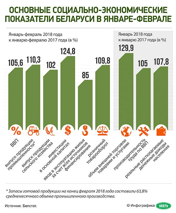 Основные социально-экономические показатели Беларуси в январе-феврале