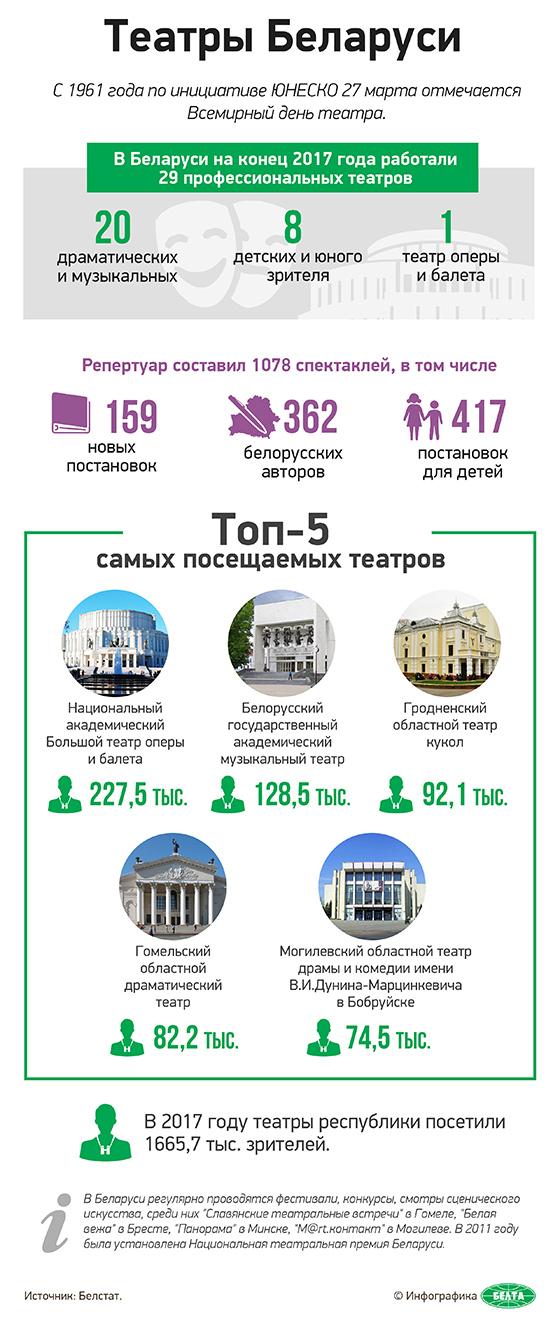 Театры Беларуси