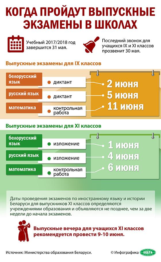 Когда пройдут выпускные экзамены в школах Беларуси