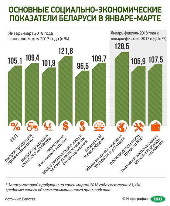 Основные социально-экономические показатели Беларуси в январе-марте