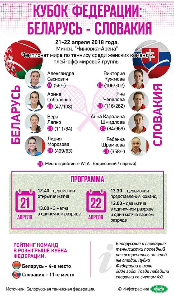 Кубок Федерации: Беларусь - Словакия