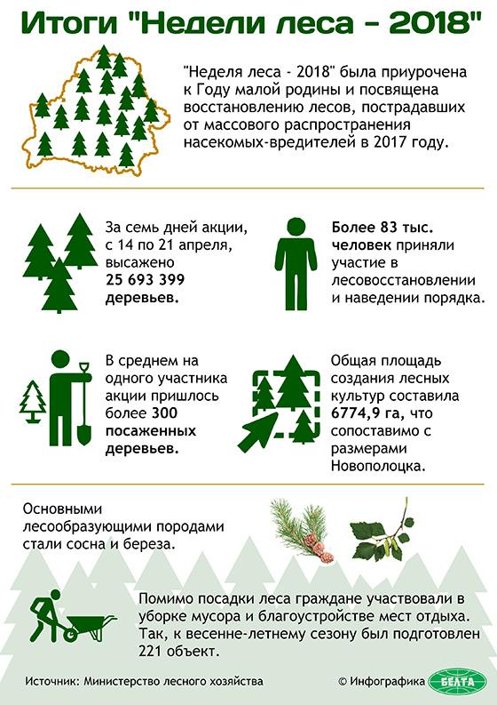 """Итоги """"Недели леса - 2018"""""""