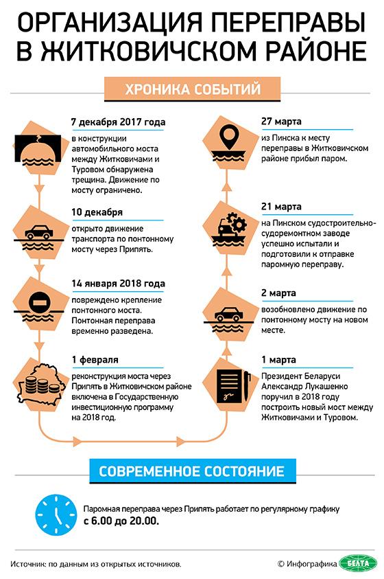Организация переправы в Житковичском районе