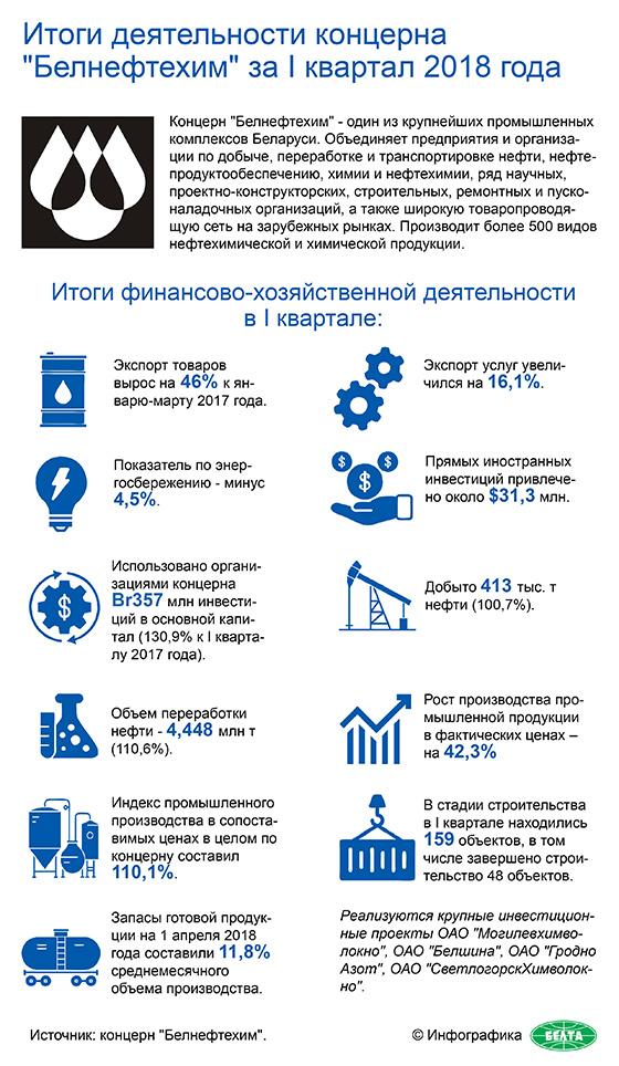 "Итоги деятельности концерна ""Белнефтехим"" за I квартал 2018 года"